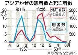 年間 インフルエンザ 死者 数