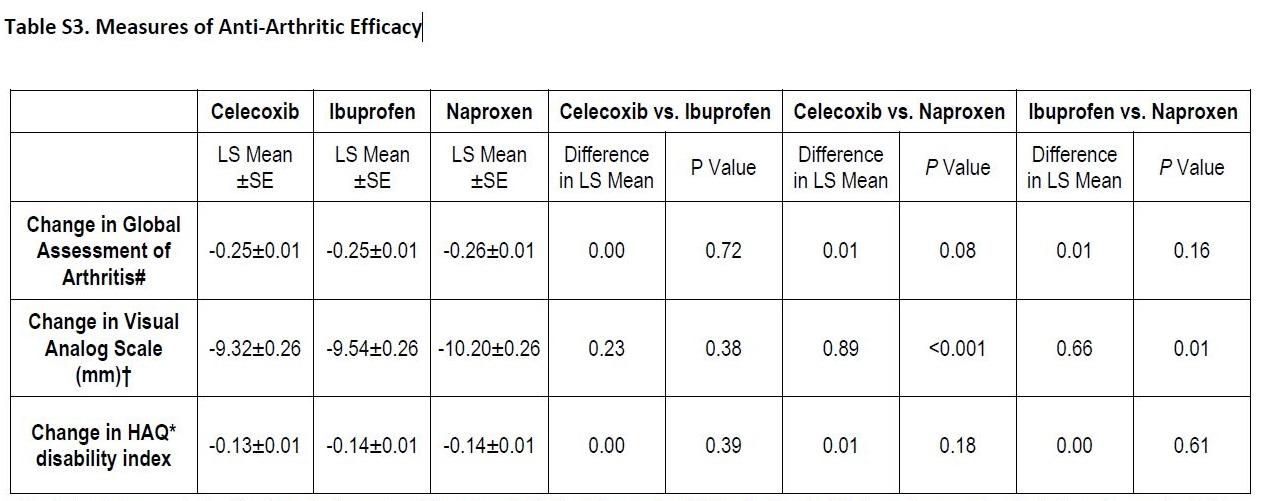 セレコキシブの心血管リスク