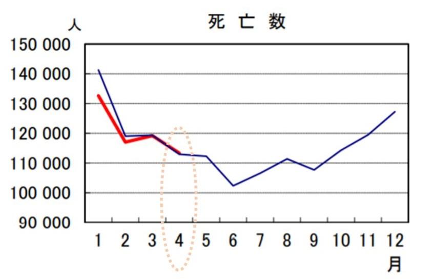 年齢 コロナ 死亡 平均