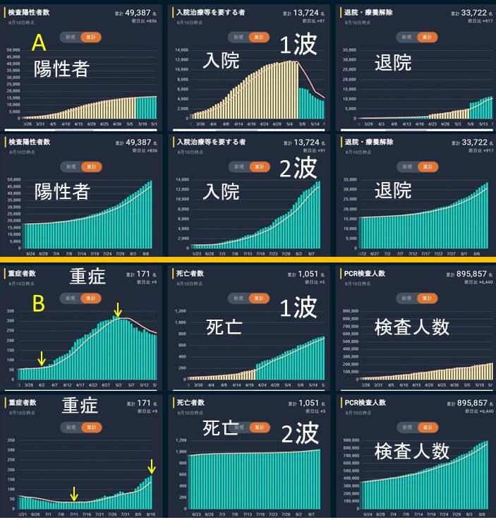 グラフ コロナ 東洋 経済 【コロナ寄稿】死者数グラフからわかること(ケゾえもん)