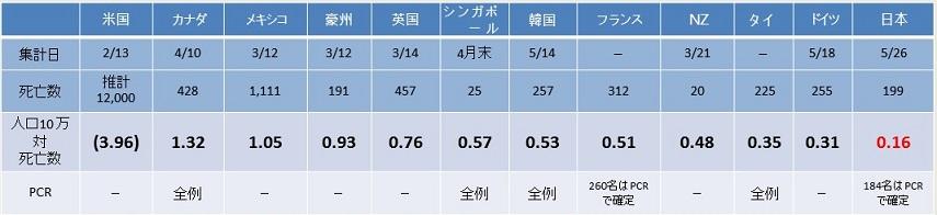 インフルエンザ 日本